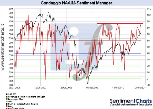 http://www.sentimentchart.it/contentimages/NAAIM_sentiment_manager.PNG